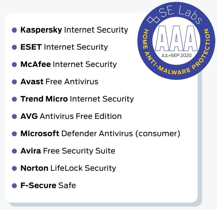 SE Labs Home Anti-Malware Protection